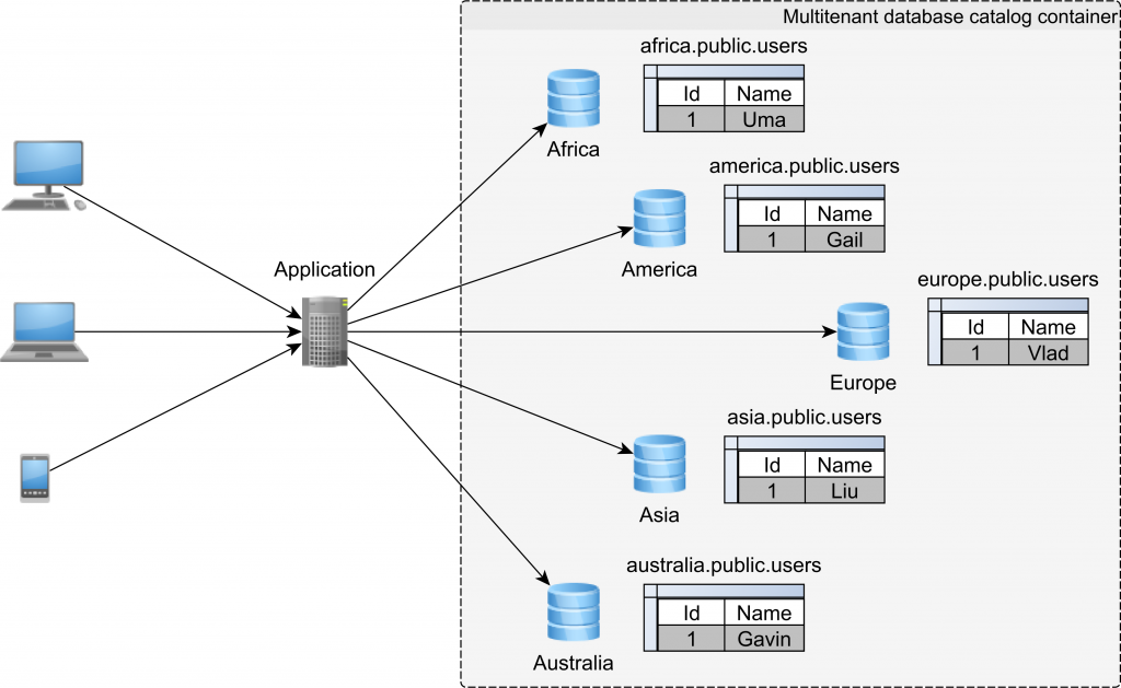 DB/Catalog-based multitenancy