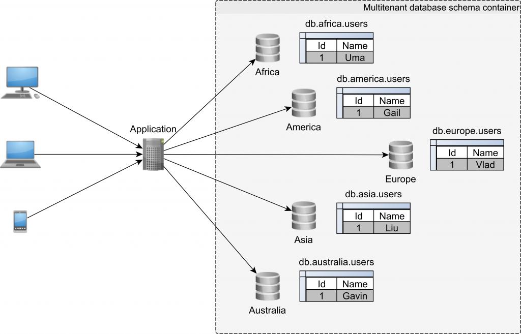 Schema-based multitenancy