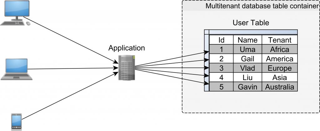 Table-based multitenancy